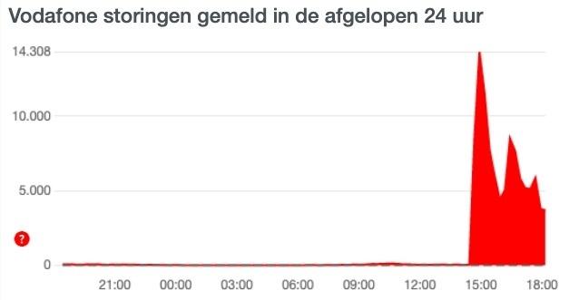 Meldingen storing Vodafone op Allestoringen.nl