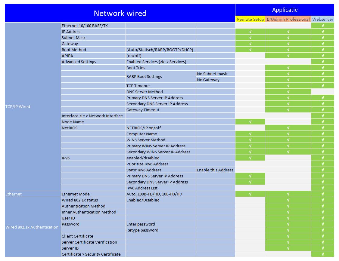 beheerssoftware_functies_network_wired