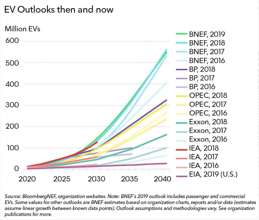 Bloomberg EV forecasts
