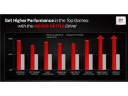 AMD Never Settle - prestaties