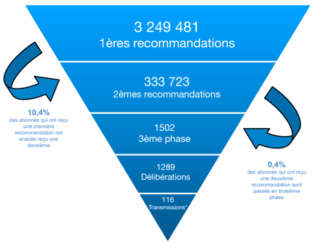 Hadopi resultaten 2014