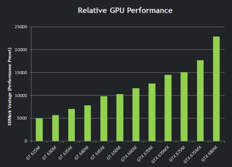 Nvidia 600M line-up