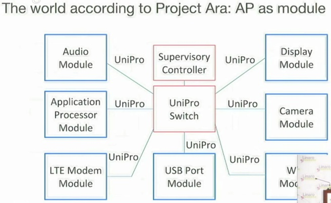 Project Ara: opbouw