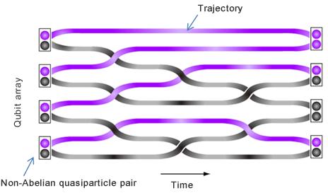 topologische quantum computing