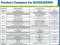 Dell E-serie E5400 E5500