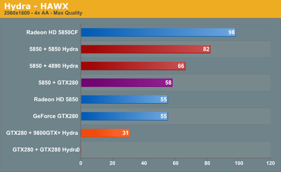 Lucid Hydra Benchmark Anandtech