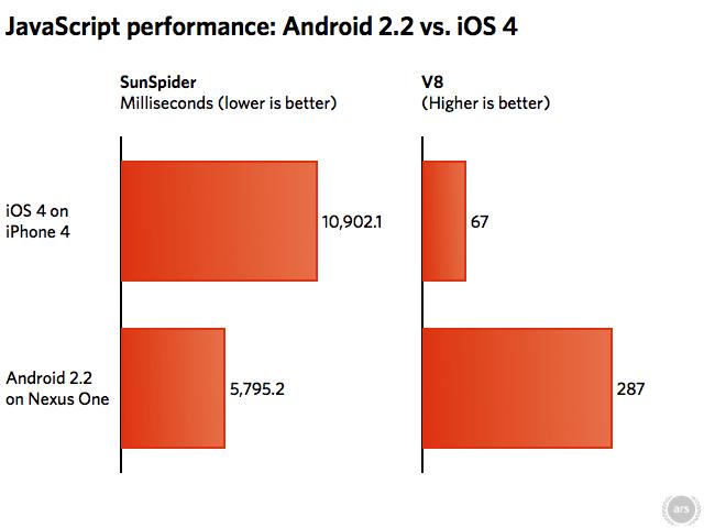 Nexus One vs iPhone 4 Javascript