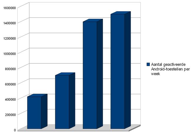 Aantal geactiveerde Android-toestellen per week