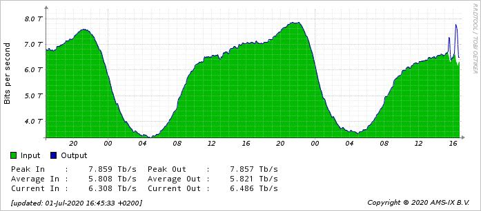 https://tweakers.net/i/9b9aGECcdwNAv3dG0gz5f2FTaKw=/full-fit-in/4000x4000/filters:no_upscale():fill(white):strip_exif()/f/image/aEExg9W8yBzrzsRv370Mf0BG.png?f=user_large