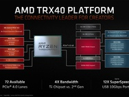 Presentatie AMD Ryzen 9 3950X en derde generatie Threadripper