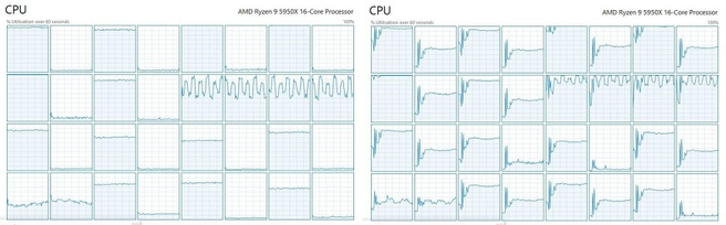 Cyberpunk met en zonder AMD-smt
