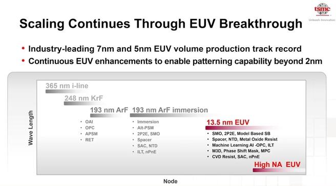 TSMC euv-upgrades