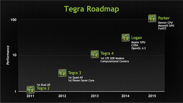Nvidia Tegra Roadmap maart 2013