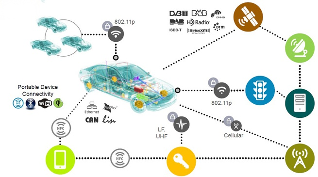 NXP Connected Car