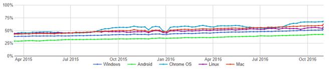 google https stats