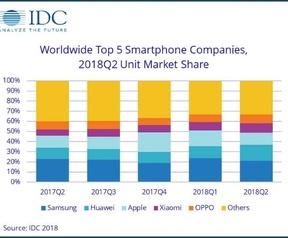 Huawei haalt Apple in op smartphonemarkt
