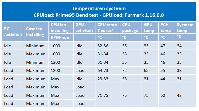 Testresults_temps
