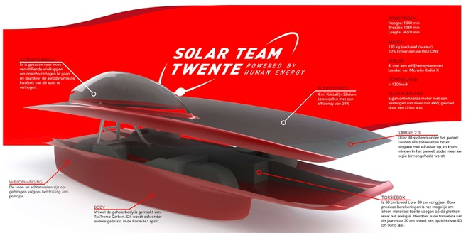 solar team twente red shift