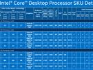 Skylake-productoverzicht: desktop 65W-serie