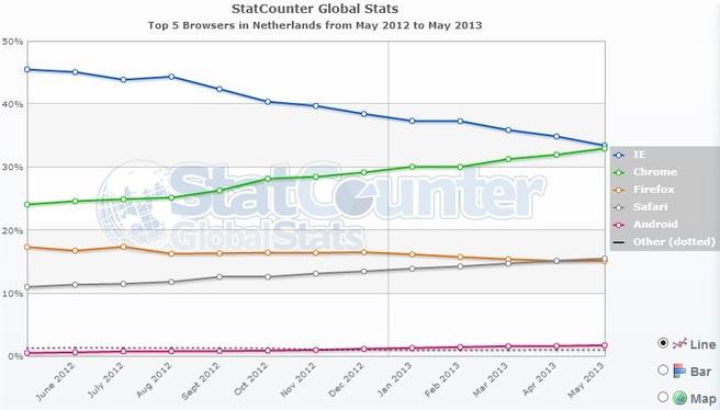 Marktaandeel browser in Nederland tussen mei 2012 en mei 2013