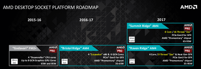 AMD Desktop roadmap 2017