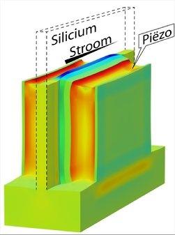 Transistor met piëzoëlektrische strain