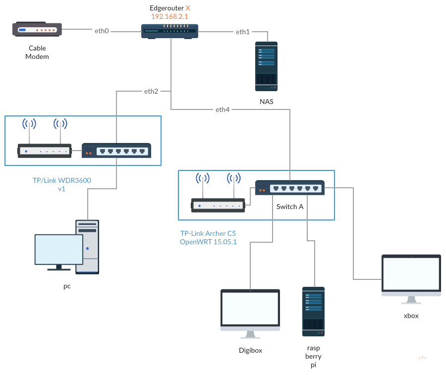 VPN and VLAN with Ubiquity EdgeRouterX - RedFox prutst - Tweakblogs