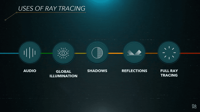Raytracing Sony PlayStation 5