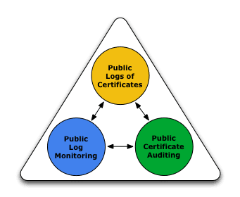 Certificate Transparency