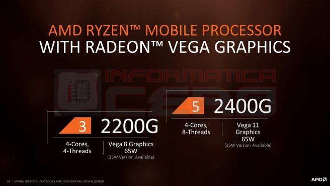 Slide met Ryzen 5 2200G