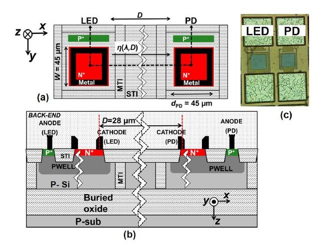 Boven- en zijaanzicht van de LED, de lichtdetector (PD) en het lichtgeleidende kanaal
