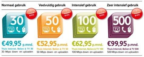 Vodafone 500Mbps