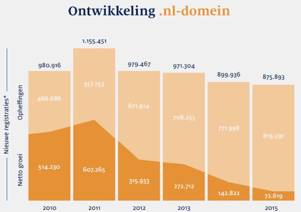 NL domein 2015