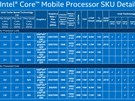 Skylake-productoverzicht: mobile 15W-serie
