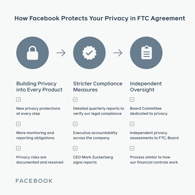 Facebook FTC privacy