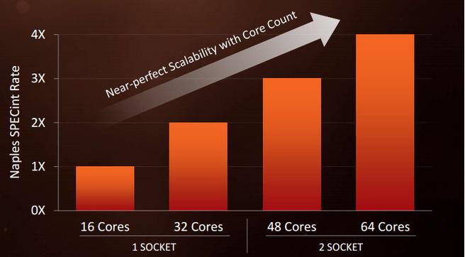 Infinity Fabric-scaling