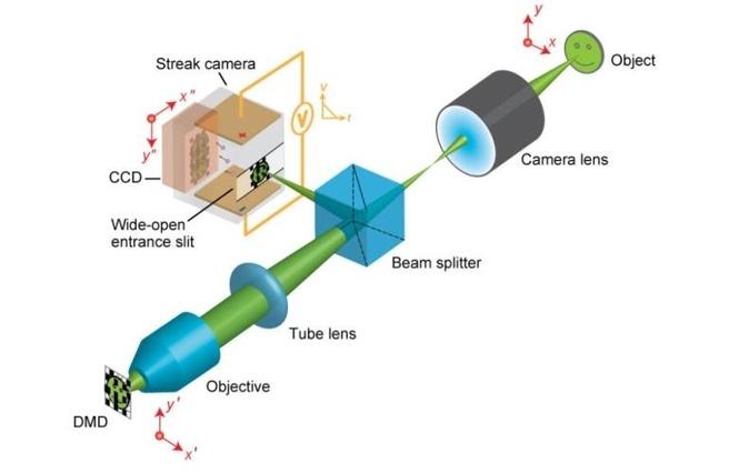 Camera met 100 miljard beelden per seconde