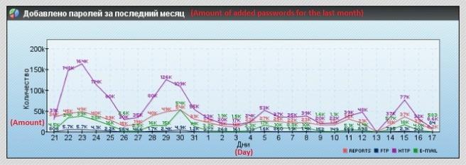 Gestolen wachtwoorden per dag