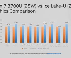 Intel Ice Lake-gpu