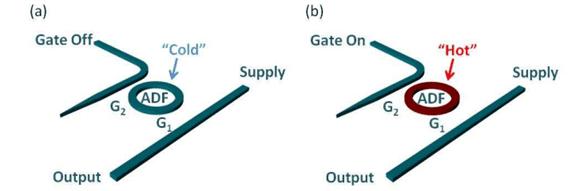 Optische siliciumtransistor