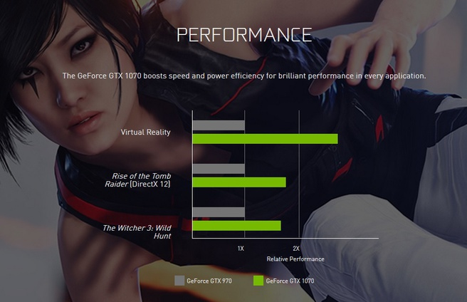 Nvidia GTX 1070 prestaties