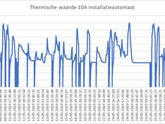 10A thermisch