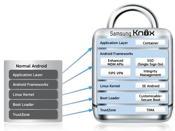Samsung nox