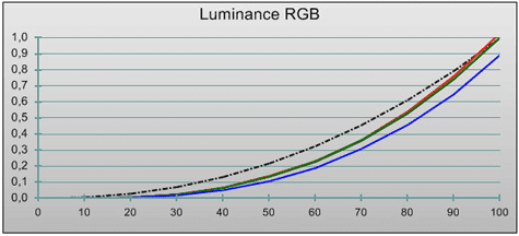Philips PFL9955 out-of-box rgb-luminiantie