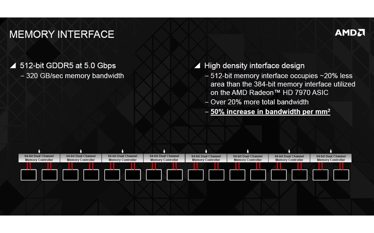 AMD R9 290X Hawaii