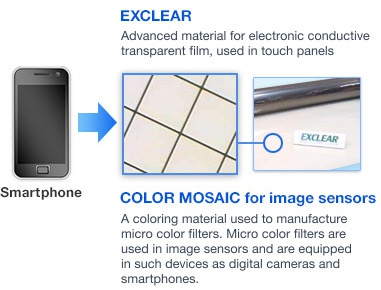 Fujifilm Exclear transparant geleidend touchscreens