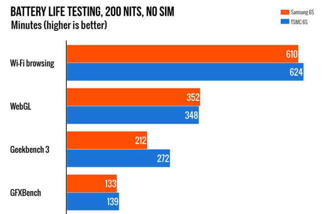 Ars Technica accutests iPhone 6s