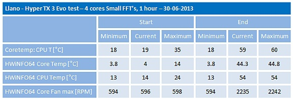 Llano TX3 EVO 4 cores Small FFT test overview