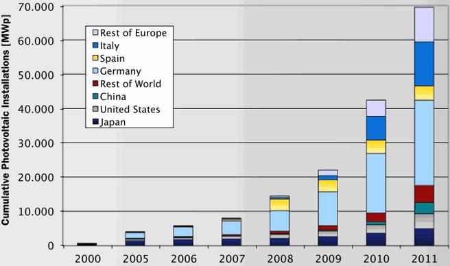 Opgestelde solar-installaties in Europa tussen 2000 en 2011