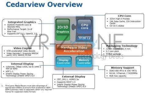 Intel Cedar specificaties